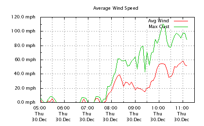 AAM Average Wind Speed